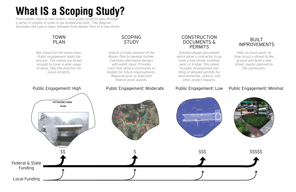 what is a scoping study diagram